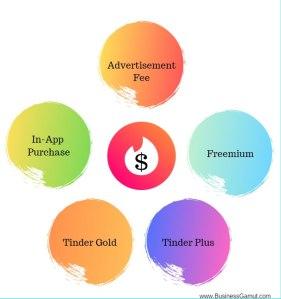 Revenue Stream of Tinder, Business model of tinder, business gamut, www.busniessgamut.com