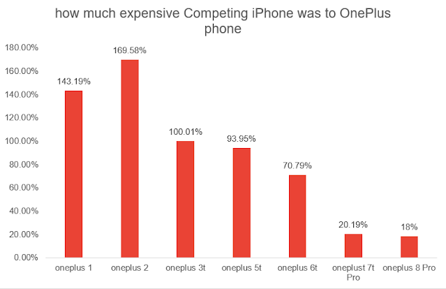 how much extrra you pay for an iphone over oneplus  by business gamut