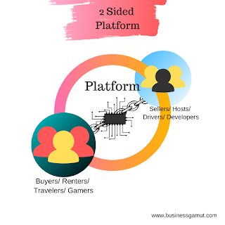 two sided platform business model by business, gamut businessgamut.com, businessgamut