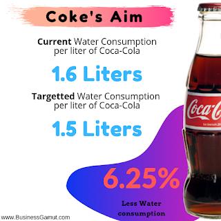Coca-Cola Water Consumption per liter is 1.6 liters for 1 liter of Coca-cola