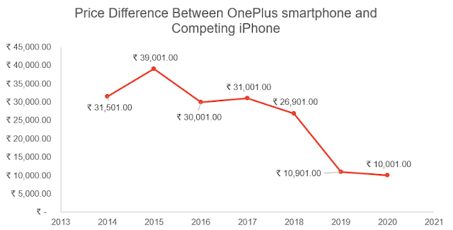 price difference between iphone and oneplus