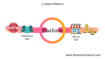 Subsidised and Money Side of the platform by businessgamut.com, business gamut, businessgamut