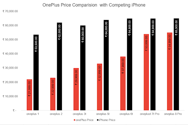 oneplus vs iphone comparison over years by business gamut