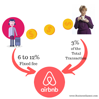 Revenue streams of Airbnb by businessgamut, Business gamut, businessgamut.com