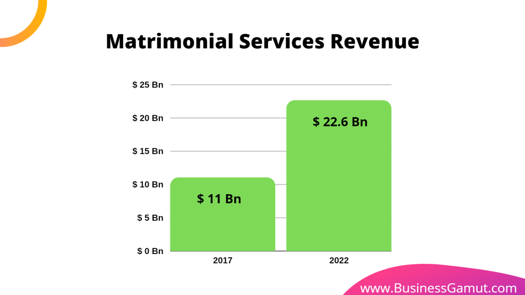matrimonial services reveue in year 2017 and 2022 by business gamut businessgamut.com