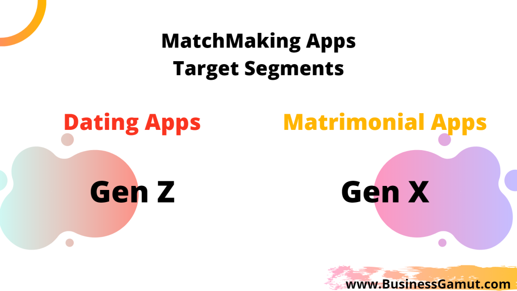 target segments of dating apps and target segment of matrimonia apps  by businessgamut.com business gamut