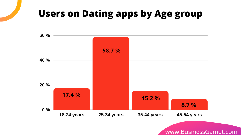 users on dating apps by Age group : highest being 25 to 34 years, lowest being 45 to 54 years