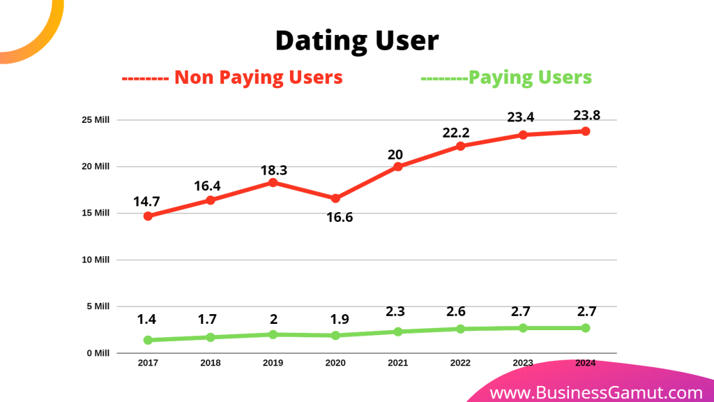 dating users freemium model: paying vs non paying users over year by business gamut