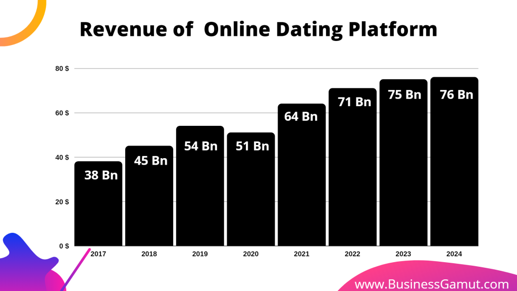 Revenue of online dating platform  year over year by business gamut
